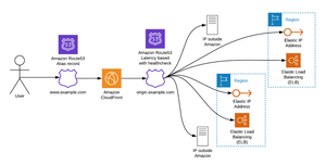 Schema 2. Multi regional setup with Cloudfront