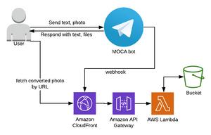 Telegram bot architecture based on AWS Lambda, API Gateway and CloudFront